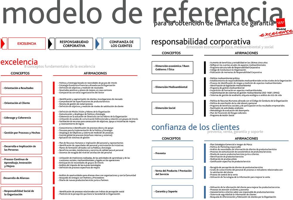 Madrid Excelente modelo de referencia